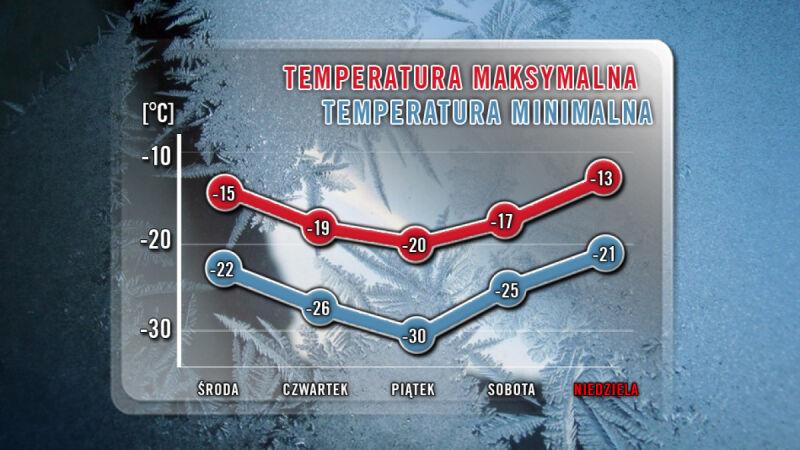 Temperatury maksymalne i minimalne na najbliższe 5 dni/TVN Meteo