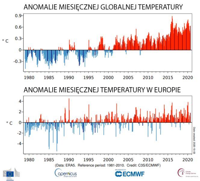 Anomalie miesięcznej globalnej i europejskiej temperatury (Copernicus Climate Change Service/ECMWF)