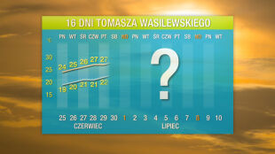 Pogoda na 16 dni: znowu zrobi się gorąco